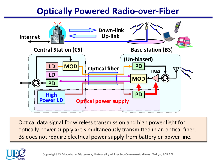 adaptation of radio over fiber technology essay International journal of photonics and optical technology broadband wireless communication systems based on radio over fibre t v s rao radio over fiber.